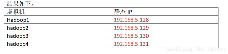 大数据之Hadoop集群搭建(4个节点)
