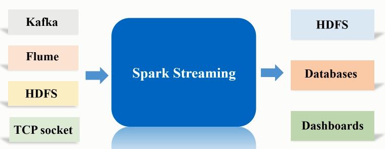 大数据手册(Spark)--Spark流数据处理(PySpark版)
