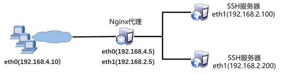 Nginx调度器