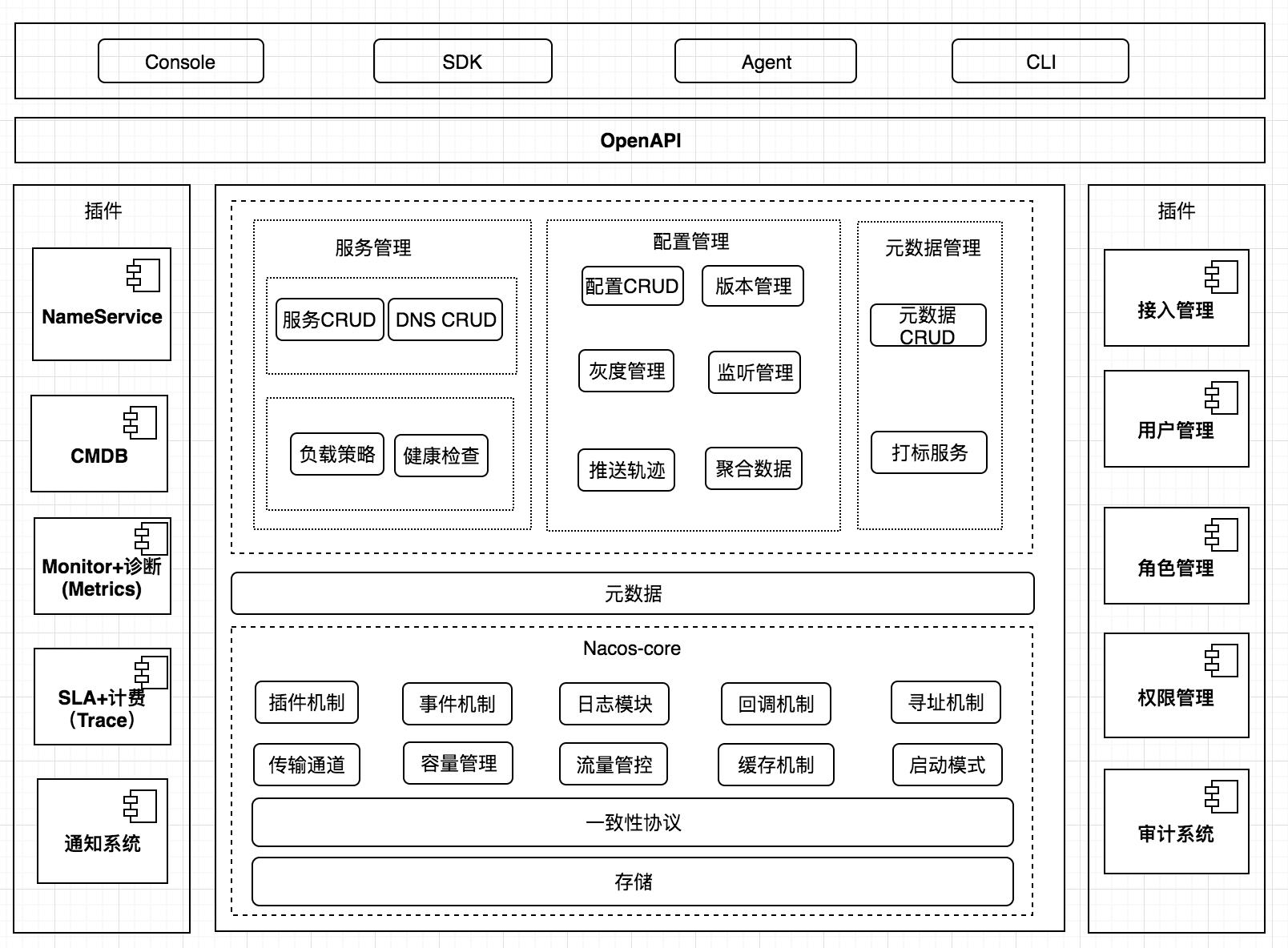 微服务实战(五) Nacos架构源码分析---配置中心